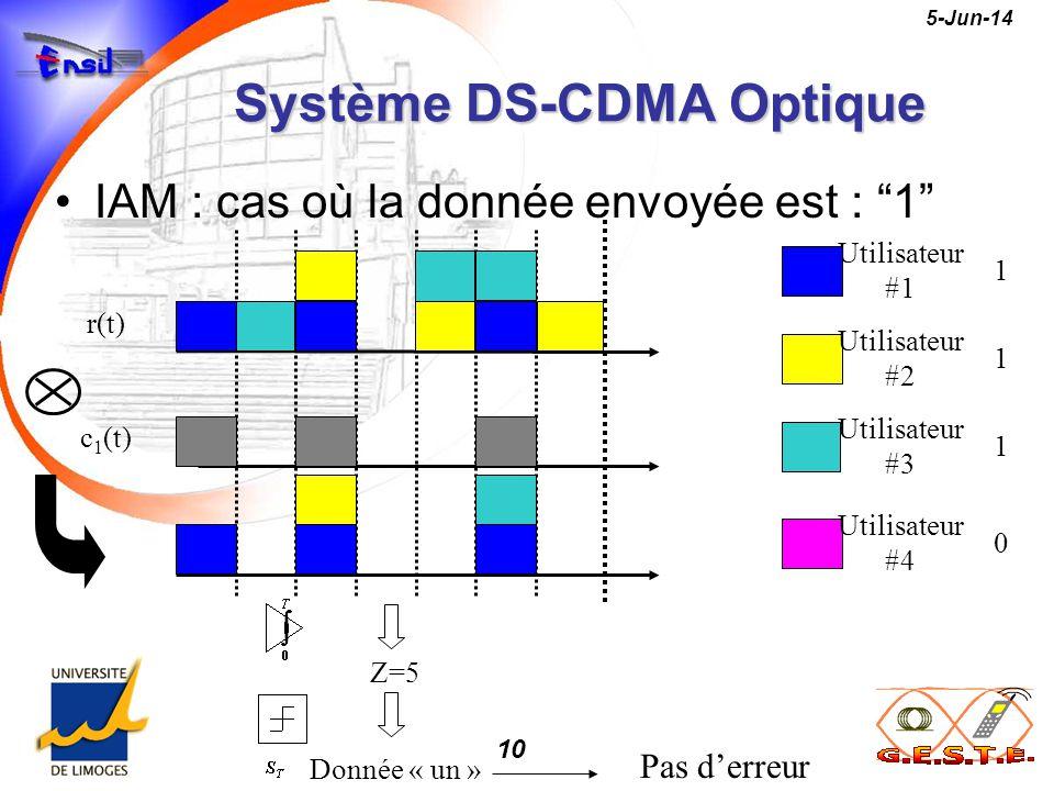 10 5-Jun-14 Système DS-CDMA Optique IAM : cas où la donnée envoyée est : 1 Z=5 Donnée « un » r(t) c 1 (t) Utilisateur #1 Utilisateur #3 Utilisateur #4