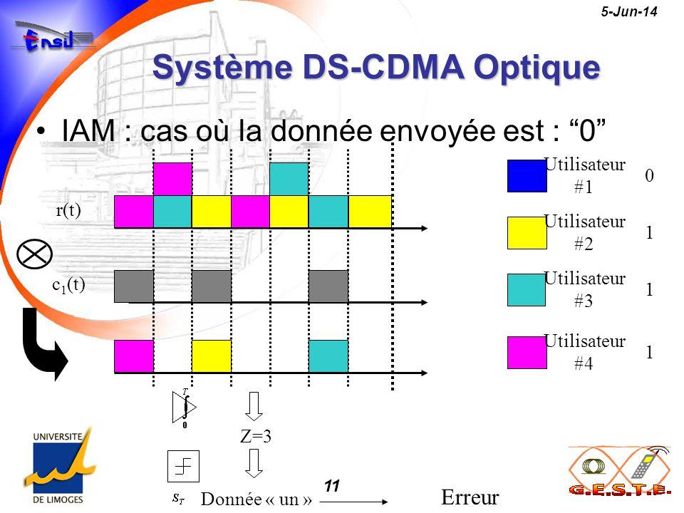 11 5-Jun-14 Système DS-CDMA Optique IAM : cas où la donnée envoyée est : 0 r(t) c 1 (t) Z=3 Donnée « un » Utilisateur #1 Utilisateur #3 Utilisateur #4