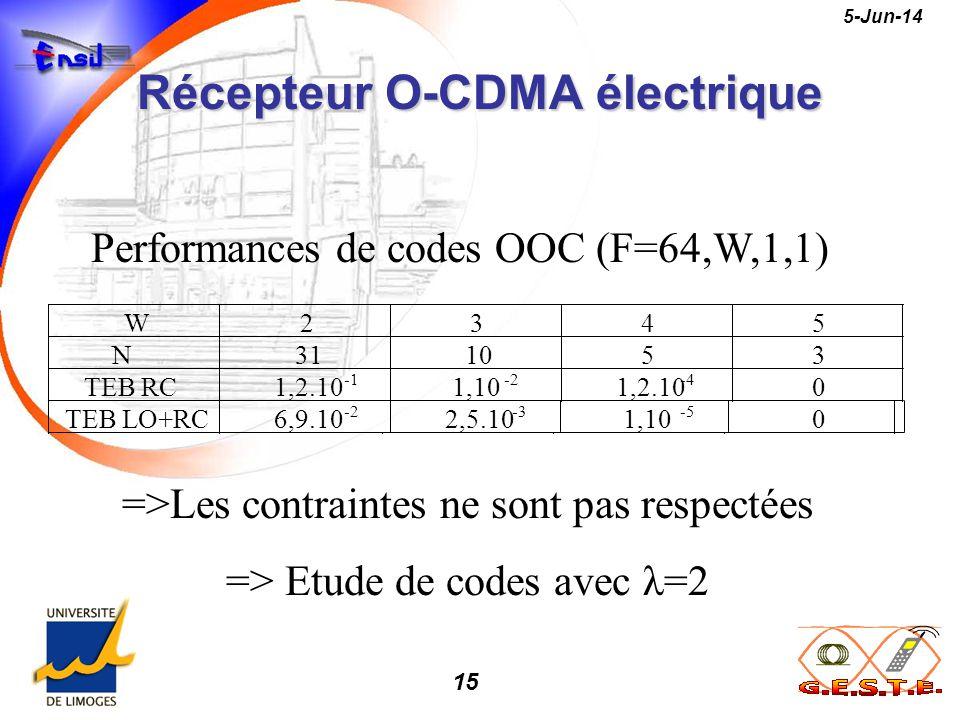 15 5-Jun-14 Récepteur O-CDMA électrique Performances de codes OOC (F=64,W,1,1) =>Les contraintes ne sont pas respectées => Etude de codes avec λ=2