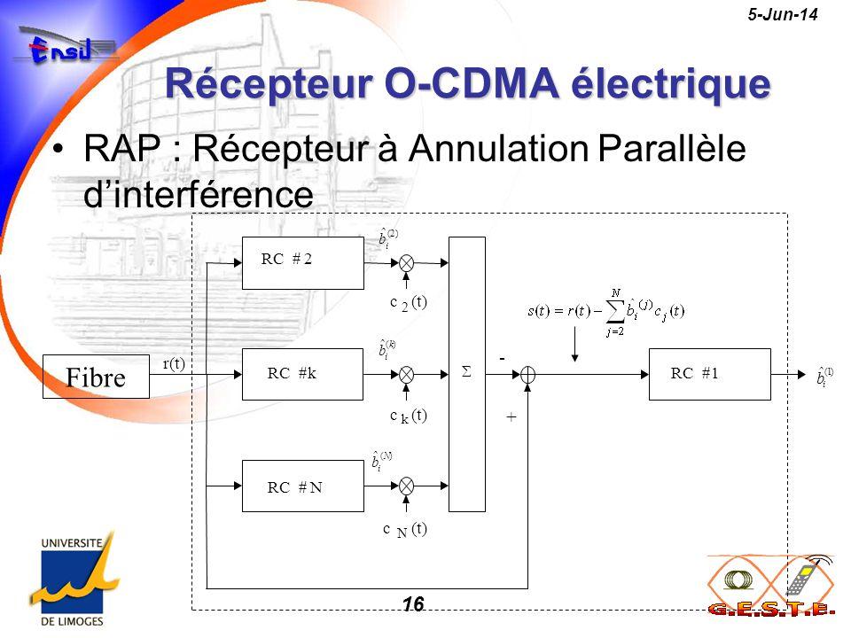 16 5-Jun-14 Récepteur O-CDMA électrique RAP : Récepteur à Annulation Parallèle dinterférence c k (t) c N c 2 )2( ˆ i b )( ˆ k i b )( ˆ N i b )1( ˆ i b