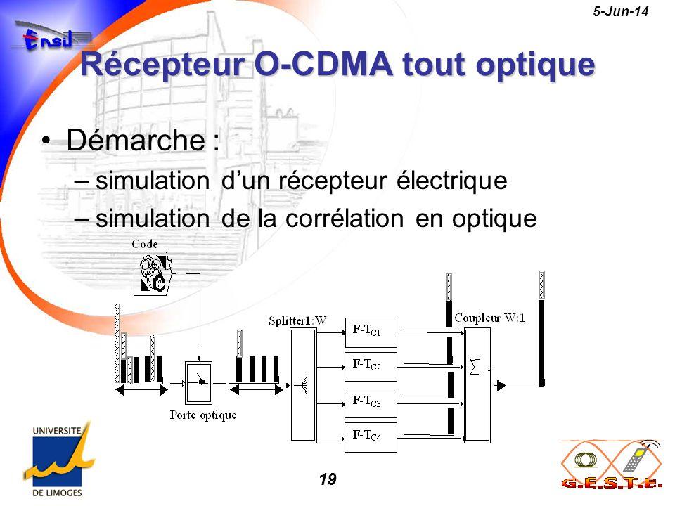 19 5-Jun-14 Récepteur O-CDMA tout optique Démarche : –simulation dun récepteur électrique –simulation de la corrélation en optique