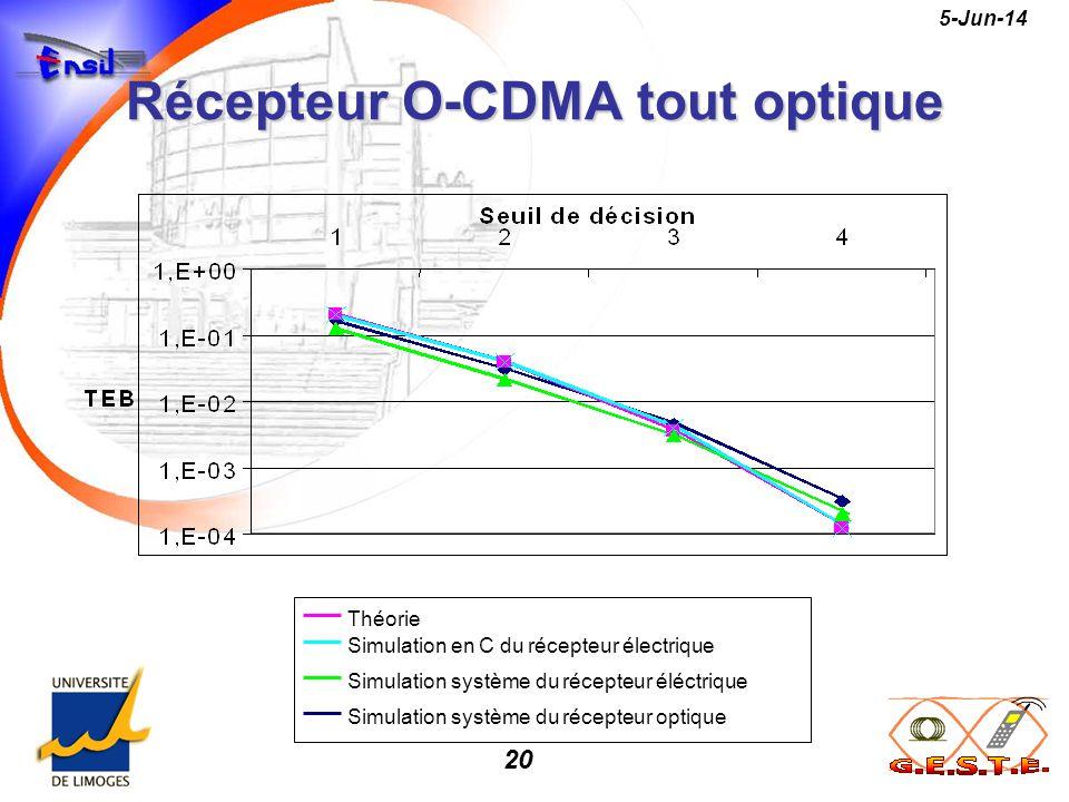 20 5-Jun-14 Récepteur O-CDMA tout optique Simulation système du récepteur optique Théorie Simulation système du récepteur éléctrique Simulation en C d