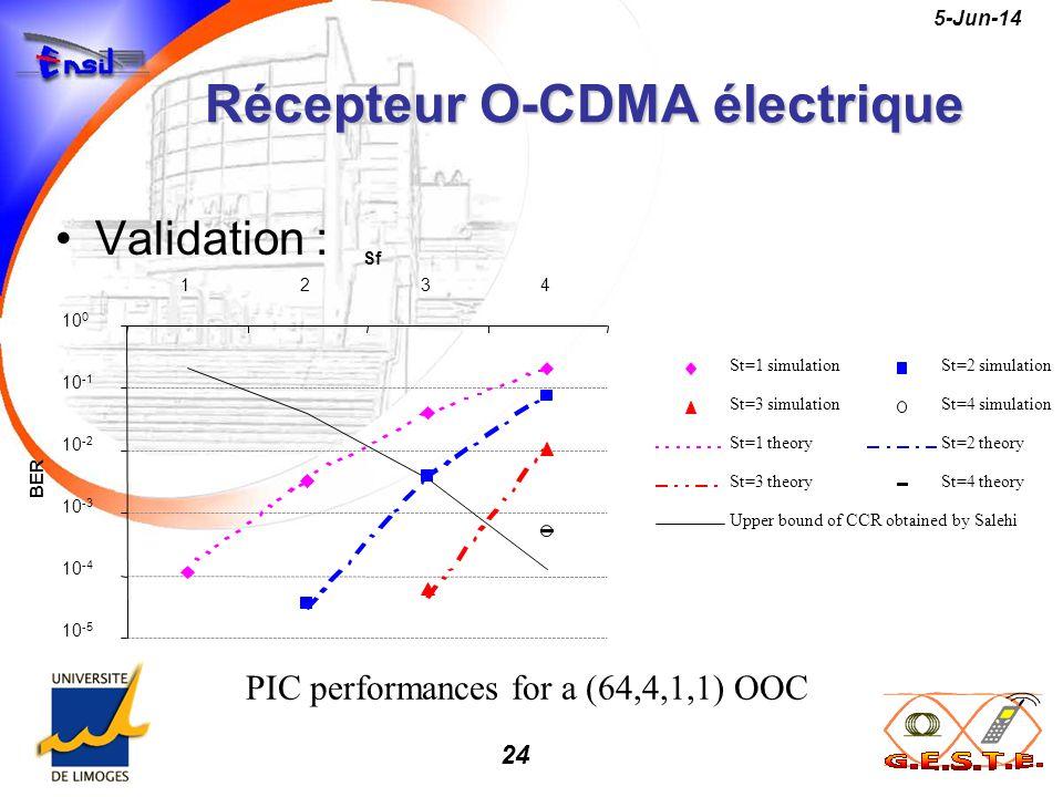 24 5-Jun-14 Récepteur O-CDMA électrique Validation : St=1 simulationSt=2 simulation St=3 simulationSt=4 simulation St=1 theorySt=2 theory St=3 theoryS