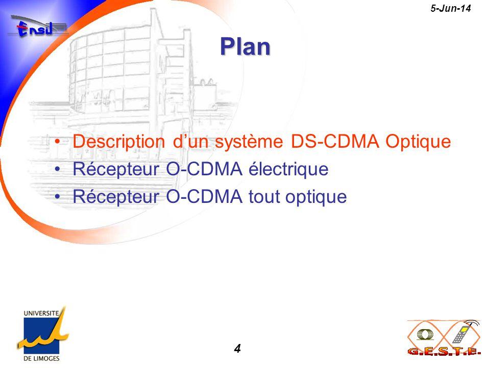 5 5-Jun-14 Optique Fibre C o u p l eueu r c 1 (t) c k c N Optique Modulateur Optique Modulateur Optique Modulateur Système DS-CDMA Optique Direct Sequence - Code Division Multiple Access Recepteur #1 Recepteur #k Recepteur #N r(t) PIN ou APD Data b i (1) {0,1} Data b i (k) {0,1} Data b i (N) {0,1}