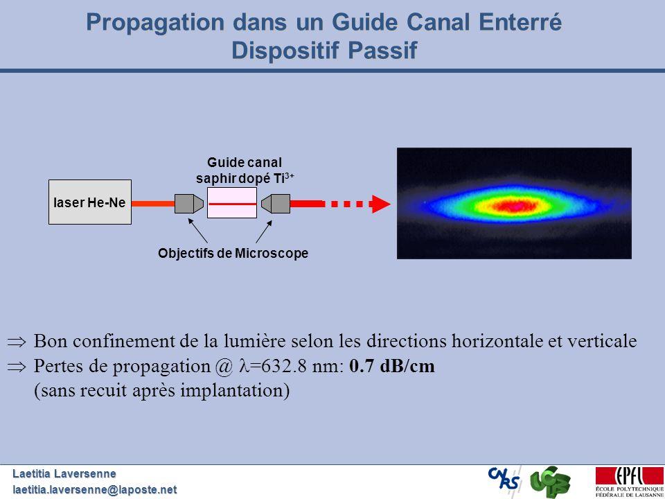 Laetitia Laversenne laetitia.laversenne@laposte.net Propagation dans un Guide Canal Enterré Dispositif Passif Bon confinement de la lumière selon les