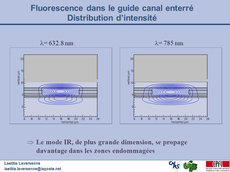 Laetitia Laversenne laetitia.laversenne@laposte.net Le mode IR, de plus grande dimension, se propage davantage dans les zones endommagées = 632.8 nm =