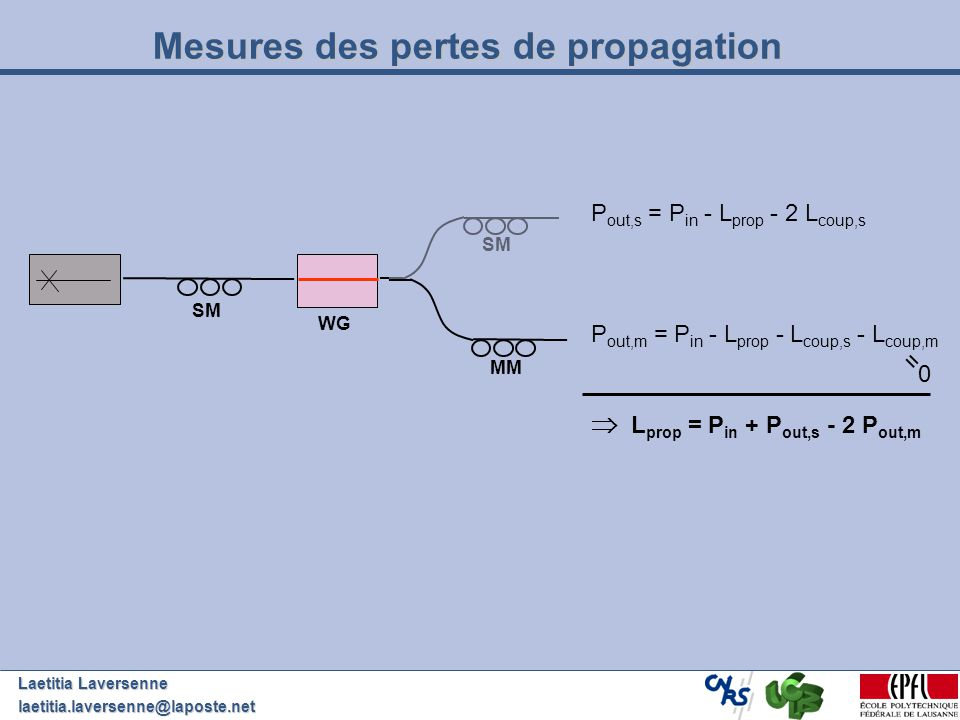 Laetitia Laversenne laetitia.laversenne@laposte.net Mesures des pertes de propagation SM P out,s = P in - L prop - 2 L coup,s MM P out,m = P in - L pr