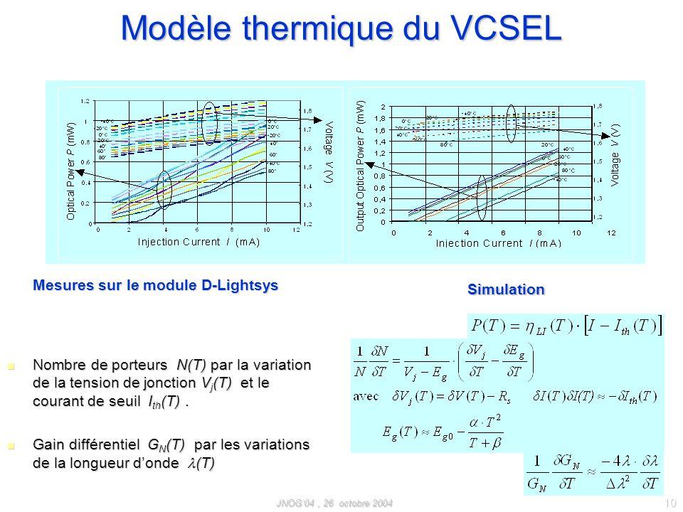 JNOG04, 26 octobre 2004 10 Modèle thermique du VCSEL Nombre de porteurs N(T) par la variation de la tension de jonction V j (T) et le courant de seuil