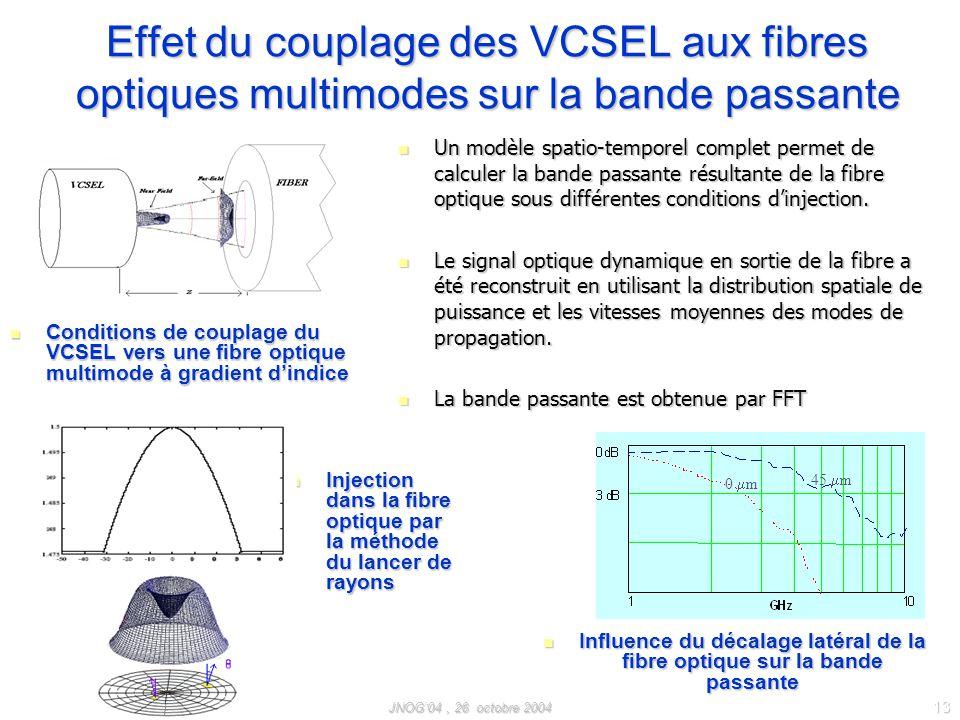 JNOG04, 26 octobre 2004 13 Effet du couplage des VCSEL aux fibres optiques multimodes sur la bande passante Conditions de couplage du VCSEL vers une fibre optique multimode à gradient dindice Conditions de couplage du VCSEL vers une fibre optique multimode à gradient dindice Injection dans la fibre optique par la méthode du lancer de rayons Injection dans la fibre optique par la méthode du lancer de rayons Un modèle spatio-temporel complet permet de calculer la bande passante résultante de la fibre optique sous différentes conditions dinjection.