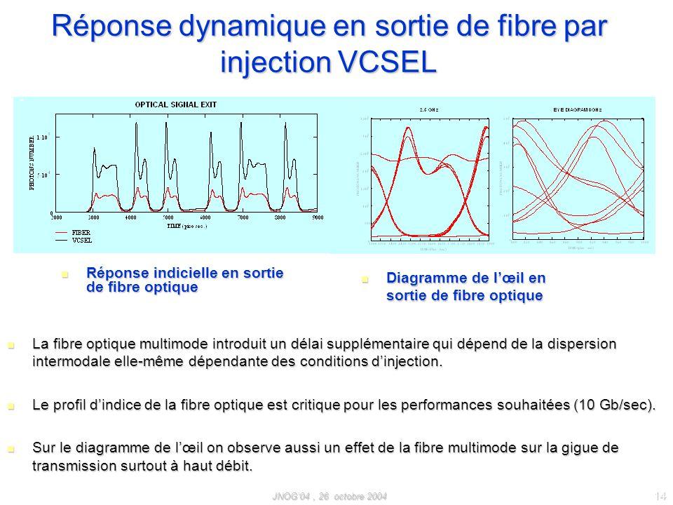JNOG04, 26 octobre 2004 14 Réponse indicielle en sortie de fibre optique Réponse indicielle en sortie de fibre optique Diagramme de lœil en sortie de fibre optique Diagramme de lœil en sortie de fibre optique.