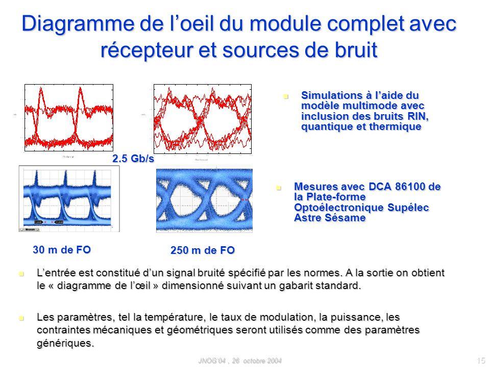 JNOG04, 26 octobre 2004 15 Mesures avec DCA 86100 de la Plate-forme Optoélectronique Supélec Astre Sésame Mesures avec DCA 86100 de la Plate-forme Opt