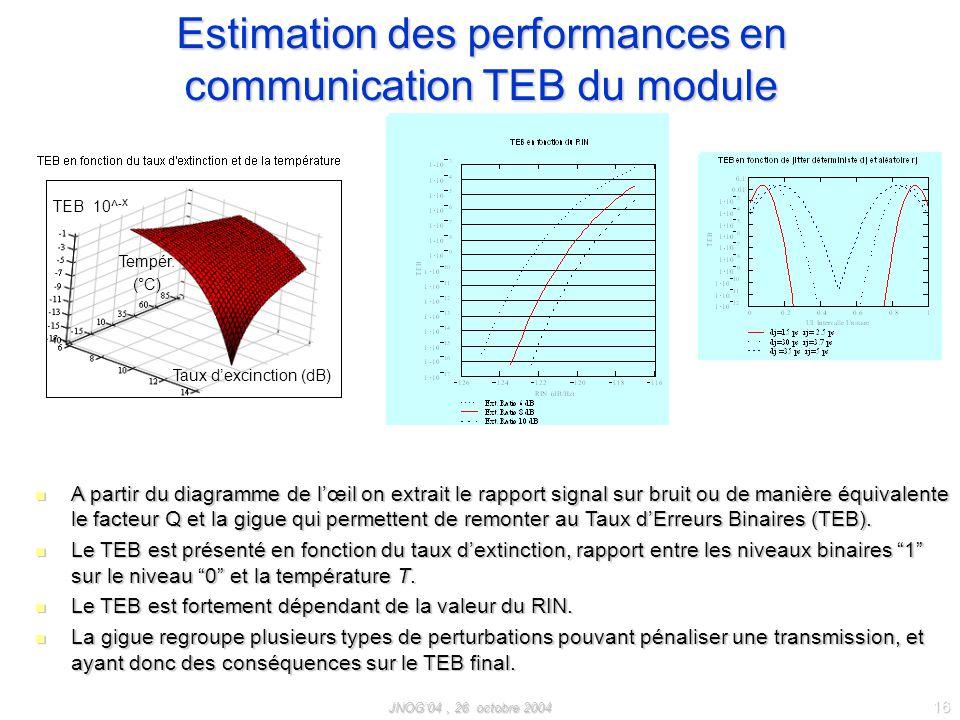 JNOG04, 26 octobre 2004 16 Estimation des performances en communication TEB du module A partir du diagramme de lœil on extrait le rapport signal sur bruit ou de manière équivalente le facteur Q et la gigue qui permettent de remonter au Taux dErreurs Binaires (TEB).