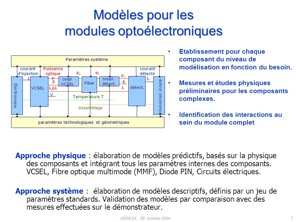 JNOG04, 26 octobre 2004 16 Estimation des performances en communication TEB du module A partir du diagramme de lœil on extrait le rapport signal sur bruit ou de manière équivalente le facteur Q et la gigue qui permettent de remonter au Taux dErreurs Binaires (TEB).