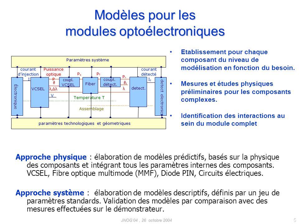 JNOG04, 26 octobre 2004 5 Modèles pour les modules optoélectroniques Approche physique : élaboration de modèles prédictifs, basés sur la physique des composants et intégrant tous les paramètres internes des composants.