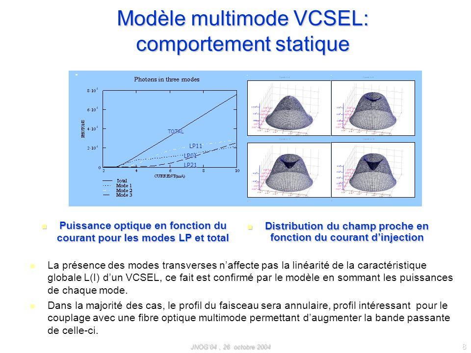 JNOG04, 26 octobre 2004 8 Modèle multimode VCSEL: comportement statique Distribution du champ proche en fonction du courant dinjection Distribution du champ proche en fonction du courant dinjection TOTAL LP21 LP01 LP11 La présence des modes transverses naffecte pas la linéarité de la caractéristique globale L(I) dun VCSEL, ce fait est confirmé par le modèle en sommant les puissances de chaque mode.