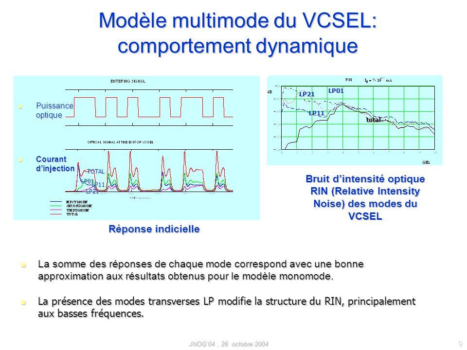 JNOG04, 26 octobre 2004 9 Modèle multimode du VCSEL: comportement dynamique TOTAL LP01 LP11 LP21 La somme des réponses de chaque mode correspond avec une bonne approximation aux résultats obtenus pour le modèle monomode.