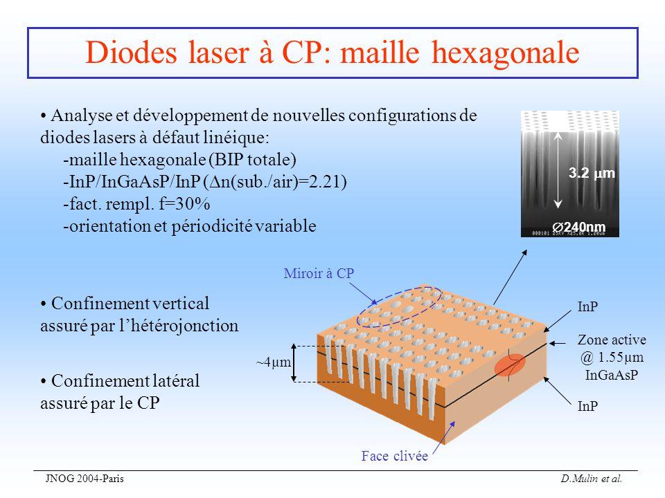 JNOG 2004-Paris D.Mulin et al. Diodes laser à CP: maille hexagonale Analyse et développement de nouvelles configurations de diodes lasers à défaut lin