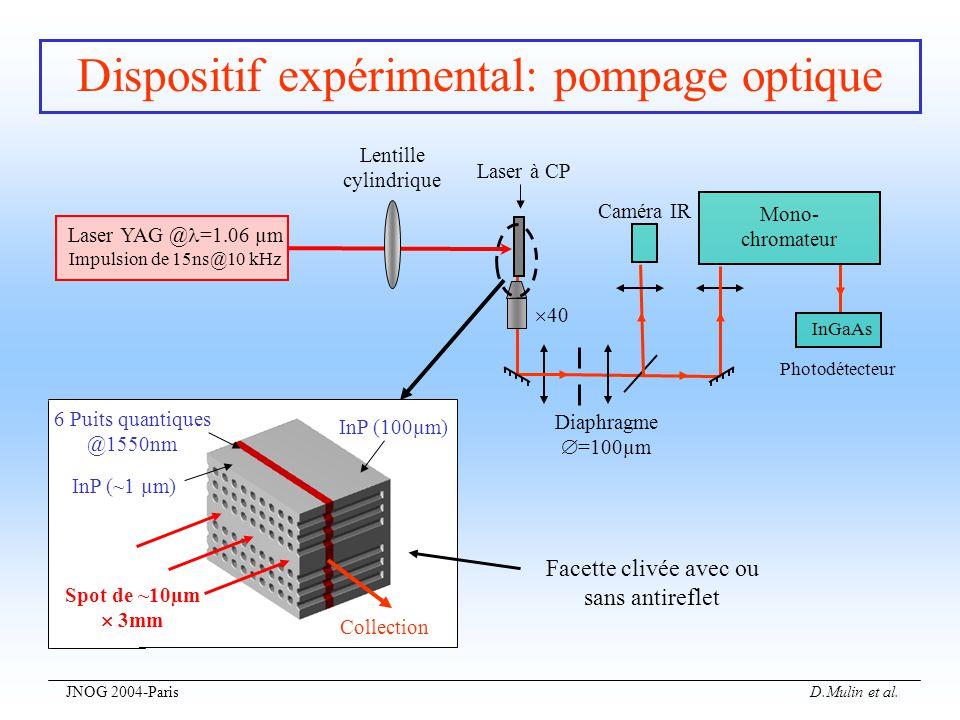 JNOG 2004-Paris D.Mulin et al. Dispositif expérimental: pompage optique Facette clivée avec ou sans antireflet InP (100µm) Collection Spot de ~10µm 3m