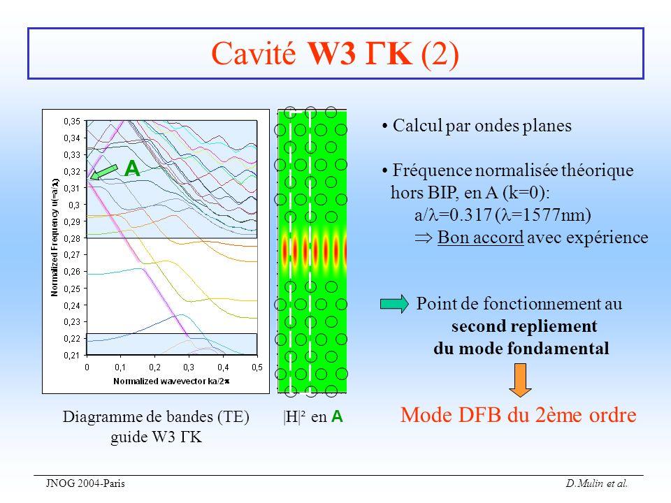 JNOG 2004-Paris D.Mulin et al. Cavité W3 K (2) A Diagramme de bandes (TE) guide W3 K |H|² en A Calcul par ondes planes Fréquence normalisée théorique