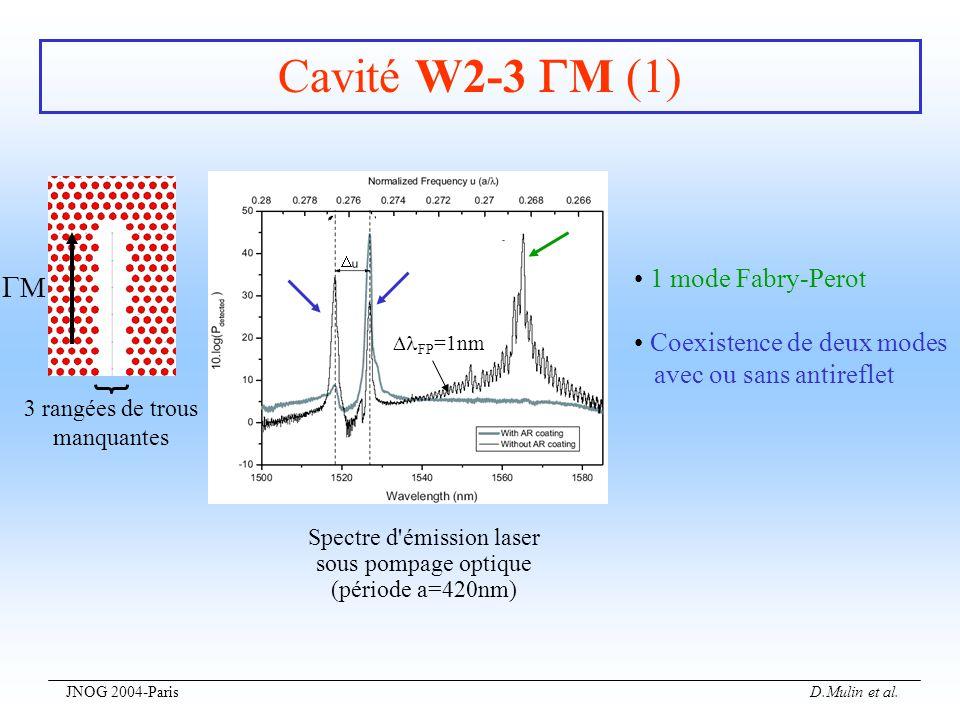 JNOG 2004-Paris D.Mulin et al. Cavité W2-3 M (1) M 3 rangées de trous manquantes Spectre d'émission laser sous pompage optique (période a=420nm) 1 mod
