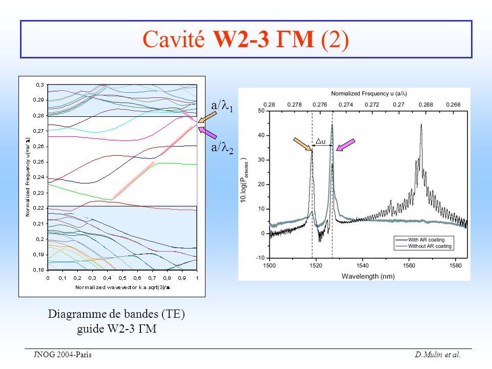 JNOG 2004-Paris D.Mulin et al. Cavité W2-3 M (2) Diagramme de bandes (TE) guide W2-3 M a/ 1 a/ 2