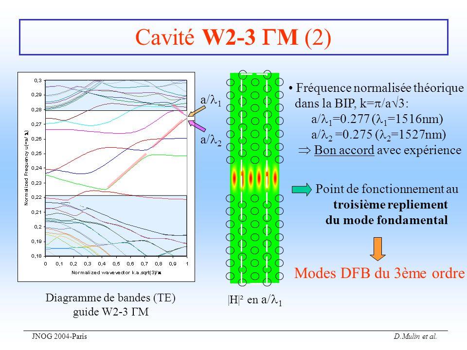 JNOG 2004-Paris D.Mulin et al. Cavité W2-3 M (2) Diagramme de bandes (TE) guide W2-3 M |H|² en a/ 1 Fréquence normalisée théorique dans la BIP, k= /a