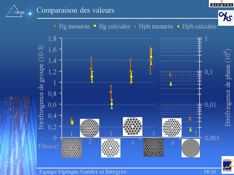 Equipe Optique Guidée et Intégrée 18/20 Comparaison des valeurs Fibre n° 1 3 5 7 2 4 6