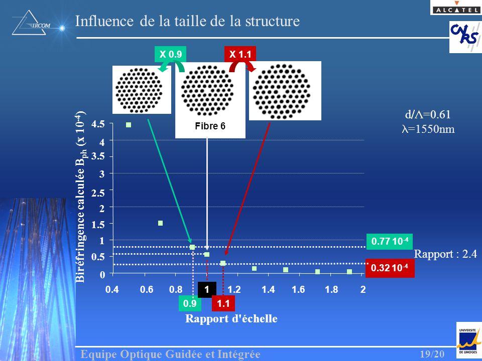 Equipe Optique Guidée et Intégrée 19/20 0.32 10 -4 X 0.9X 1.1 0.9 0.40.60.81.21.41.61.82 Biréfringence calculée B ph (x 10 -4 ) Rapport d'échelle 0 0.