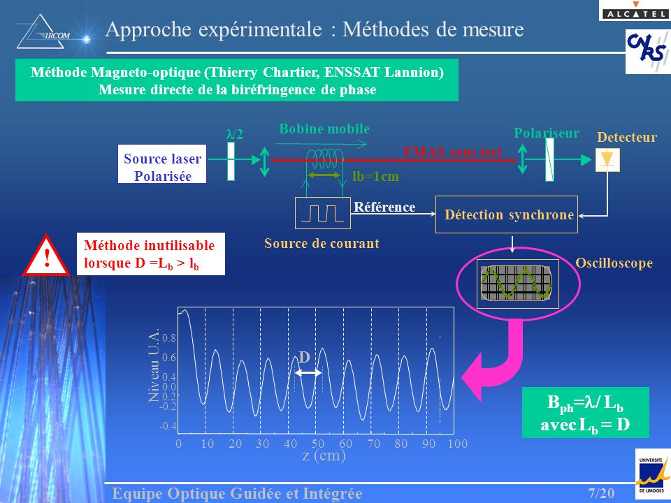 Equipe Optique Guidée et Intégrée 7/20 Approche expérimentale : Méthodes de mesure 0102030405060708090100 -0.4 -0.2 0.0 z (cm) Niveau U.A. Méthode Mag