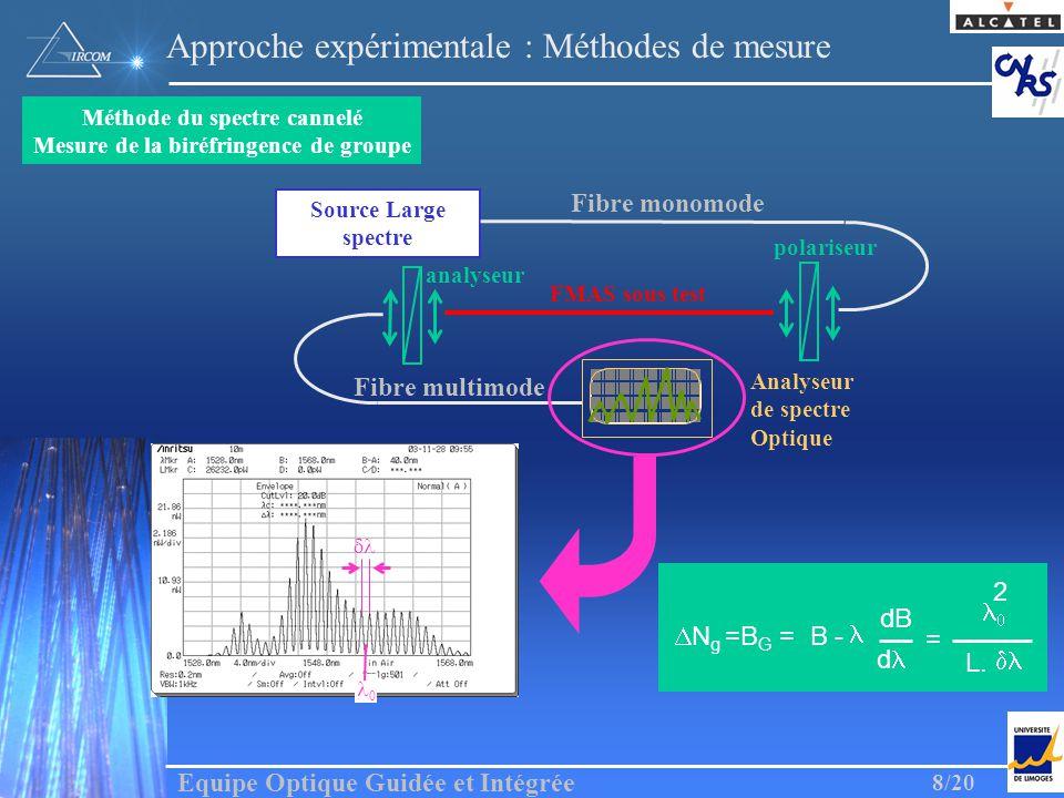 Equipe Optique Guidée et Intégrée 8/20 0 Analyseur de spectre Optique Source Large spectre Fibre monomode FMAS sous test Fibre multimode polariseur an