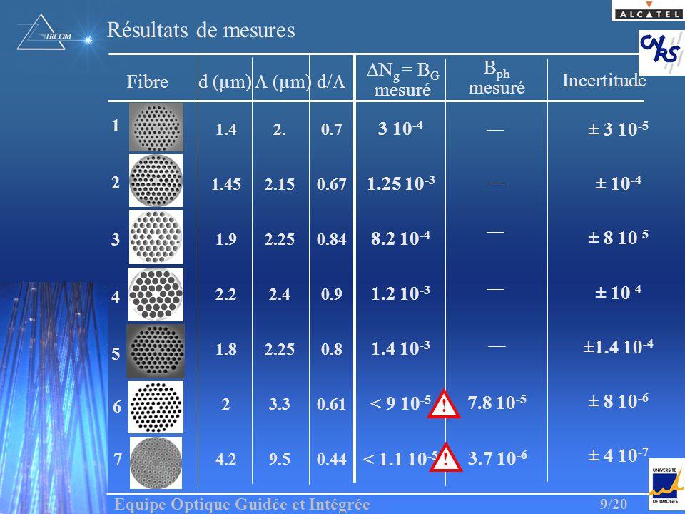 Equipe Optique Guidée et Intégrée 9/20 Fibred (µm) (µm)d/ N g = B G mesuré ph mesuré 5 4.29.50.44 3.7 10 -6 1 4 23.30.61 < 9 10 -5 2 1.92.250.84 8.2 1