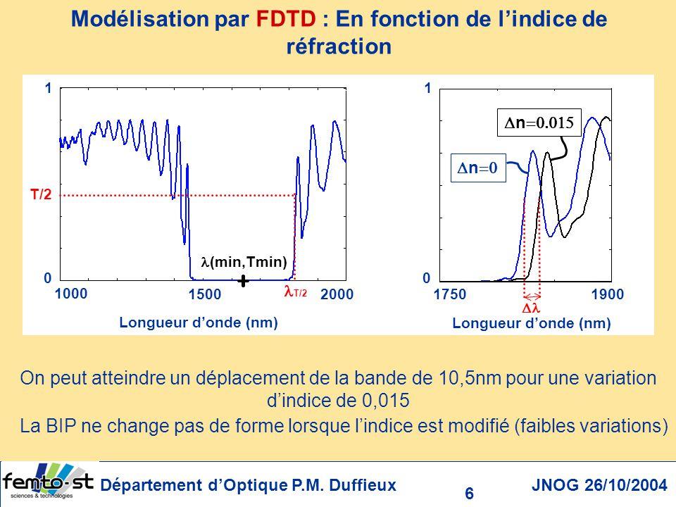 Département dOptique P.M. Duffieux JNOG 26/10/2004 17 =1500nm