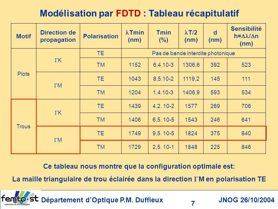Département dOptique P.M. Duffieux JNOG 26/10/2004 18 =1700nm