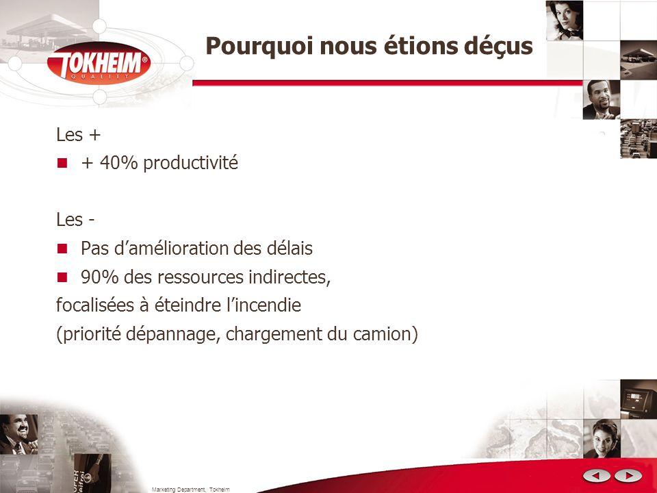 Marketing Department, Tokheim Pourquoi nous étions déçus Les + + 40% productivité Les - Pas damélioration des délais 90% des ressources indirectes, fo