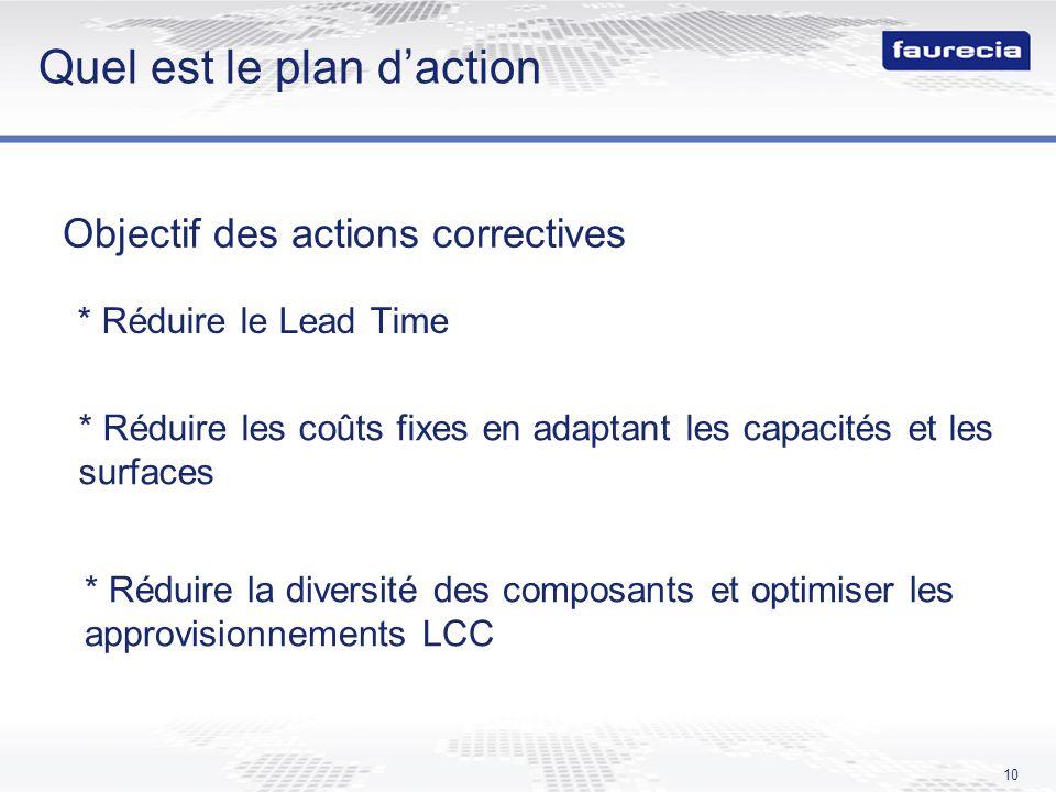 10 Quel est le plan daction Objectif des actions correctives * Réduire les coûts fixes en adaptant les capacités et les surfaces * Réduire le Lead Tim