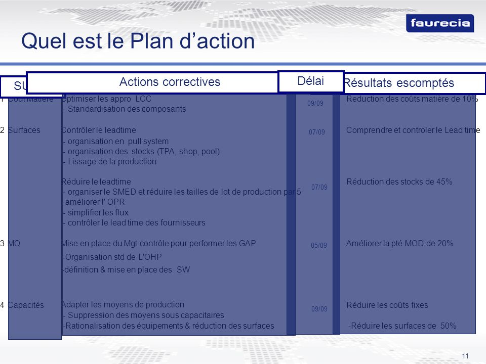11 Quel est le Plan daction TOPICSCountermeasureStagesImpact expected 1Cout MatièreOptimiser les appro LCCReduction des coûts matière de 10% - Standar