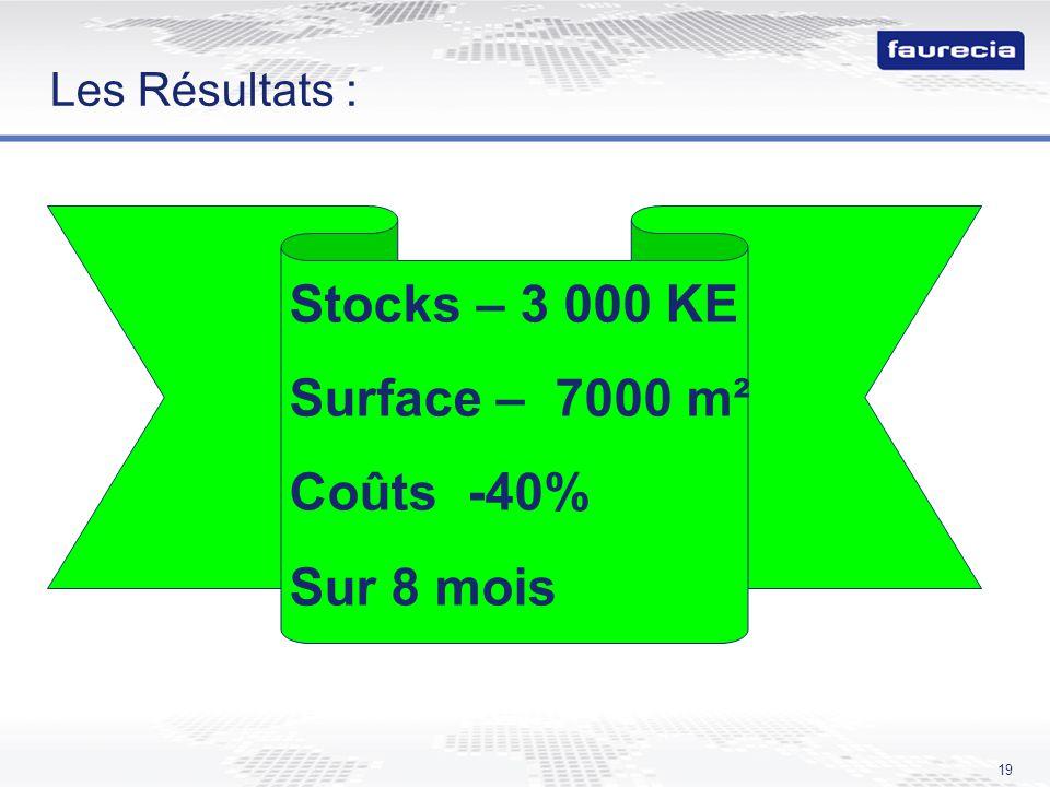 19 Les Résultats : Stocks – 3 000 KE Surface – 7000 m² Coûts -40% Sur 8 mois