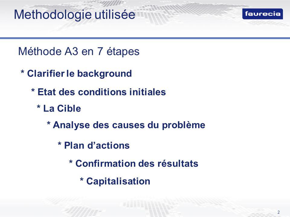 2 Methodologie utilisée Méthode A3 en 7 étapes * Clarifier le background * Etat des conditions initiales * La Cible * Analyse des causes du problème * Plan dactions * Confirmation des résultats * Capitalisation