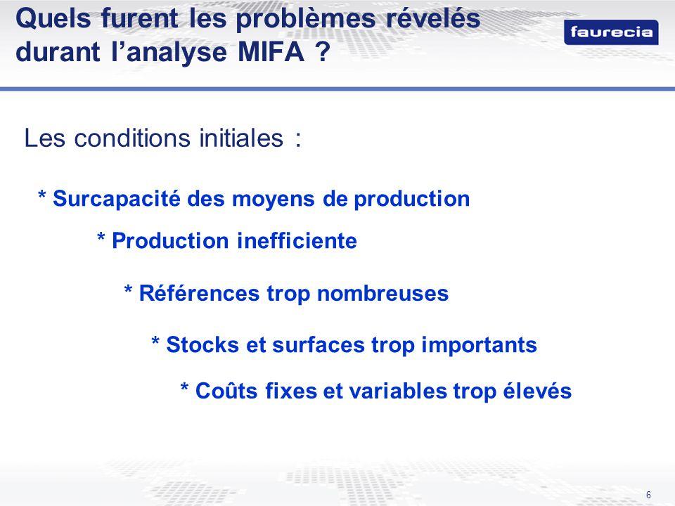 6 Quels furent les problèmes révelés durant lanalyse MIFA ? Les conditions initiales : * Surcapacité des moyens de production * Production inefficient