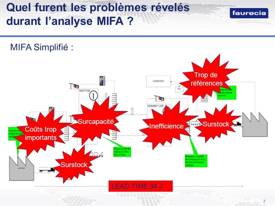 7 MIFA Simplifié : LEAD TIME 34 J Quel furent les problèmes révelés durant lanalyse MIFA ? Surstock Trop de références Surstock Inefficience Surcapaci