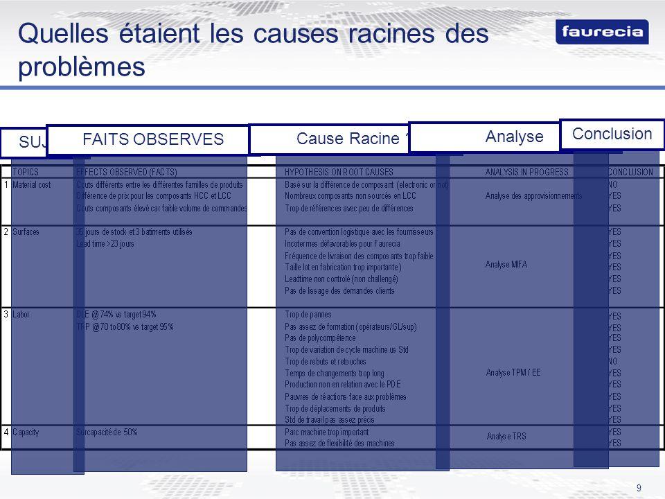 9 Quelles étaient les causes racines des problèmes SUJETFAITS OBSERVESCause Racine ?AnalyseConclusion