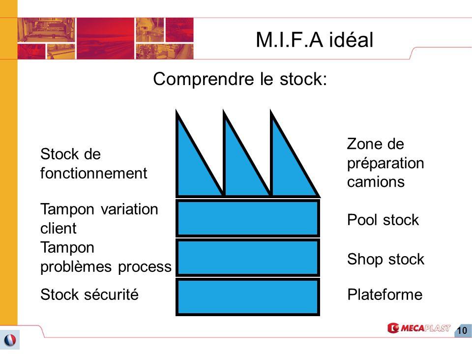 10 M.I.F.A idéal Comprendre le stock: Stock de fonctionnement Tampon variation client Tampon problèmes process Stock sécurité Zone de préparation cami