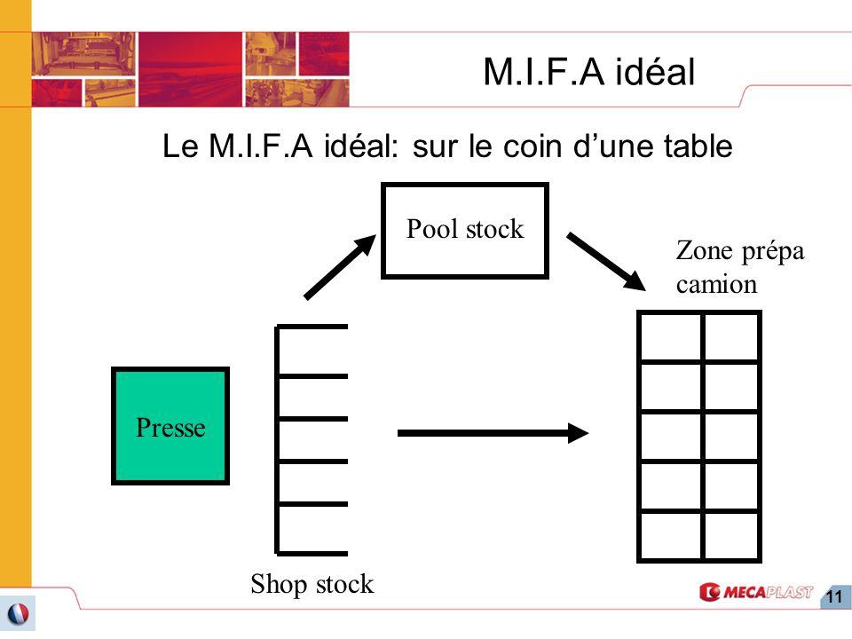 11 M.I.F.A idéal Le M.I.F.A idéal: sur le coin dune table Presse Shop stock Zone prépa camion Pool stock