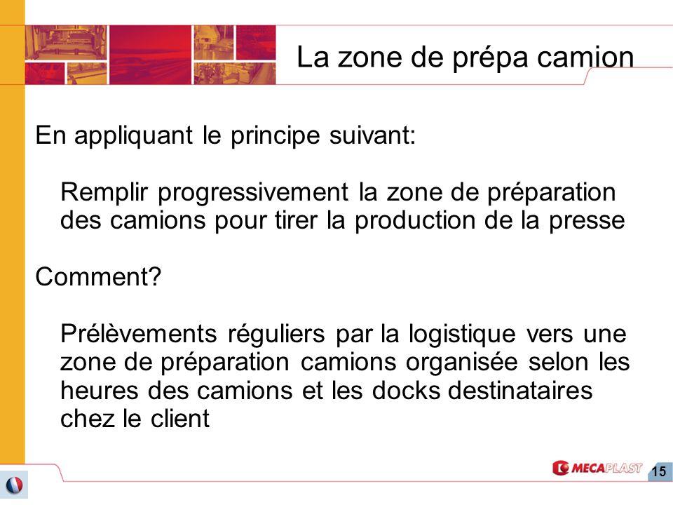 15 La zone de prépa camion En appliquant le principe suivant: Remplir progressivement la zone de préparation des camions pour tirer la production de l