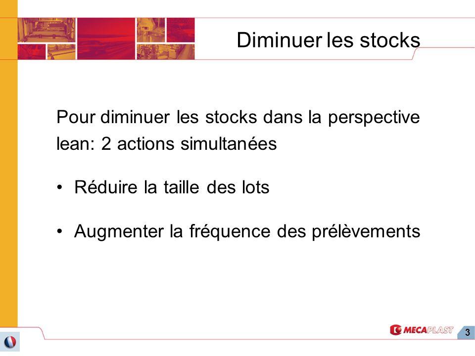3 Diminuer les stocks Pour diminuer les stocks dans la perspective lean: 2 actions simultanées Réduire la taille des lots Augmenter la fréquence des p