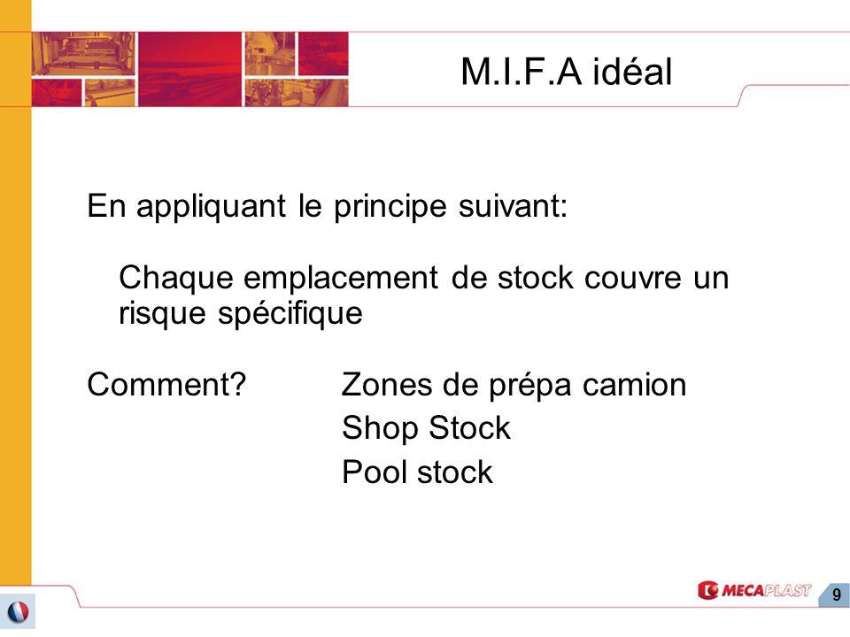 9 M.I.F.A idéal En appliquant le principe suivant: Chaque emplacement de stock couvre un risque spécifique Comment?Zones de prépa camion Shop Stock Po