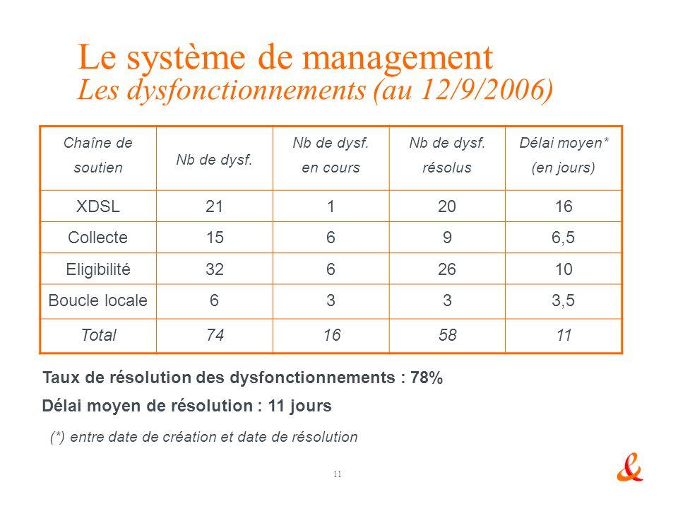 11 Le système de management Les dysfonctionnements (au 12/9/2006) Chaîne de soutien Nb de dysf.