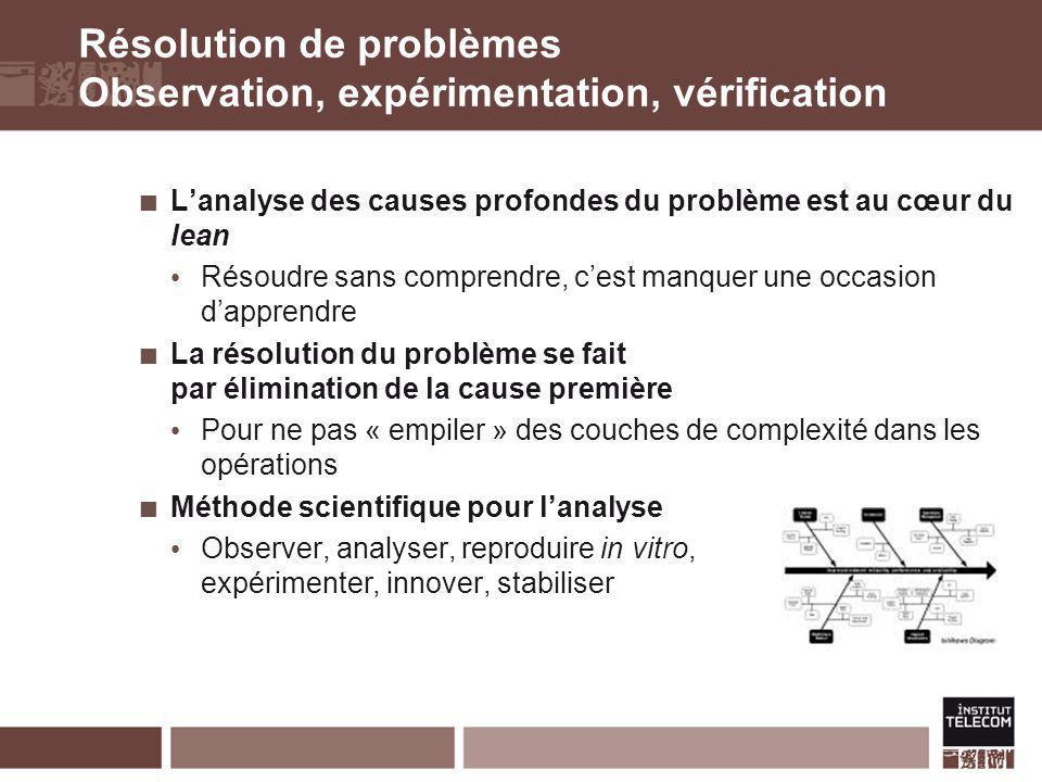Résolution de problèmes Observation, expérimentation, vérification Lanalyse des causes profondes du problème est au cœur du lean Résoudre sans compren