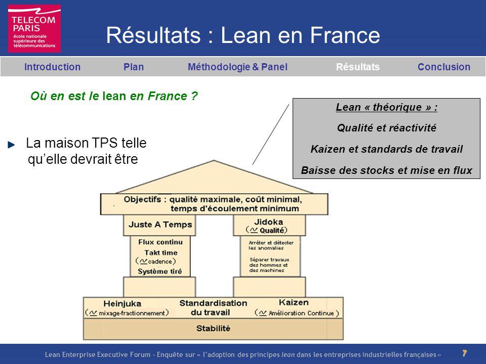 Lean Enterprise Executive Forum – Enquête sur « ladoption des principes lean dans les entreprises industrielles françaises » 8 Résultats : Lean en France La maison TPS telle quelle apparaît à travers notre enquête Lean « constaté » : Plus de « Qualité » que de « réactivité » Plus de « Kaizen » que de « Standards de travail » « Réduction des stocks » mais « mise en flux » plus rare Introduction Plan Méthodologie & Panel Résultats Conclusion