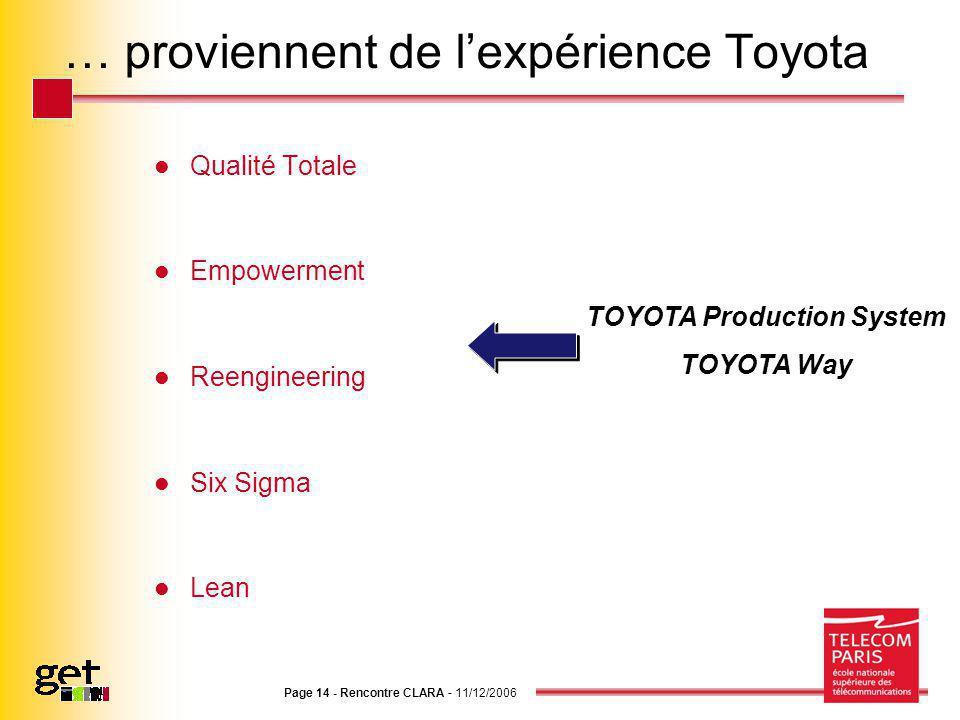 Page 14 - Rencontre CLARA - 11/12/2006 … proviennent de lexpérience Toyota Qualité Totale Empowerment Reengineering Six Sigma Lean TOYOTA Production System TOYOTA Way